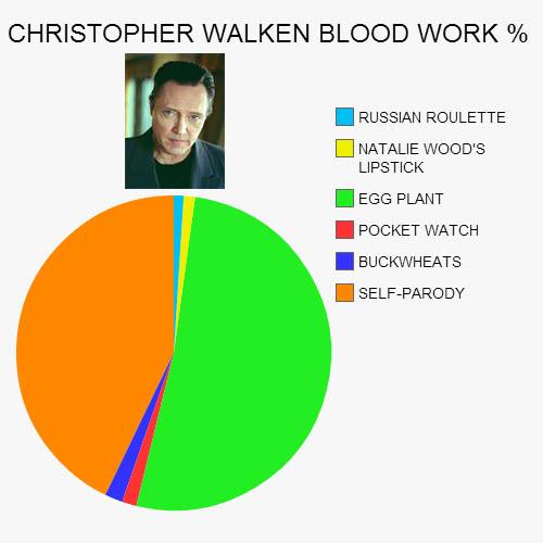 CELEBRITY BLOOD TEST: CHRISTOPHER WALKEN